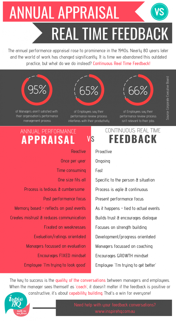 annual-appraisal-infographic-blog-10-18-final